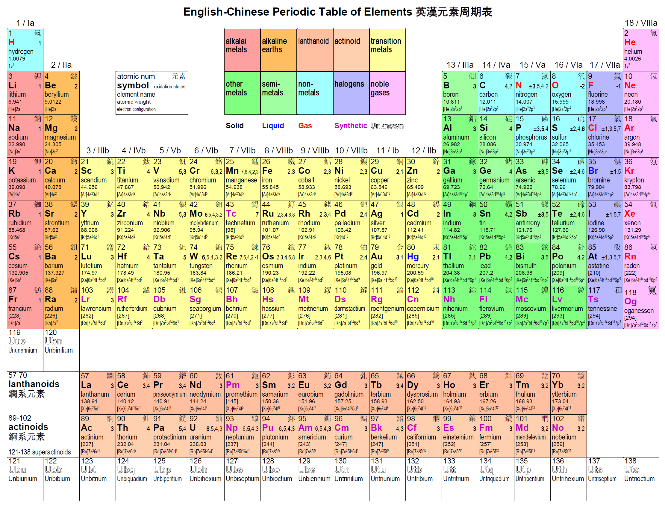 Periodic table of fish choice image periodic table images periodic table of fish choice image periodic table images periodic table of fish images periodic table gamestrikefo Image collections
